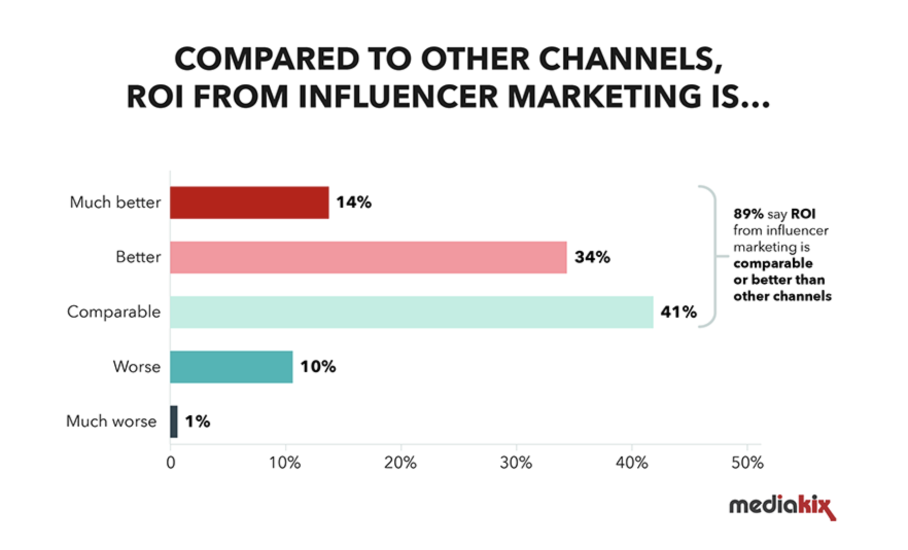 89% of marketers say ROI from influencer marketing is comparable to other marketing channels.