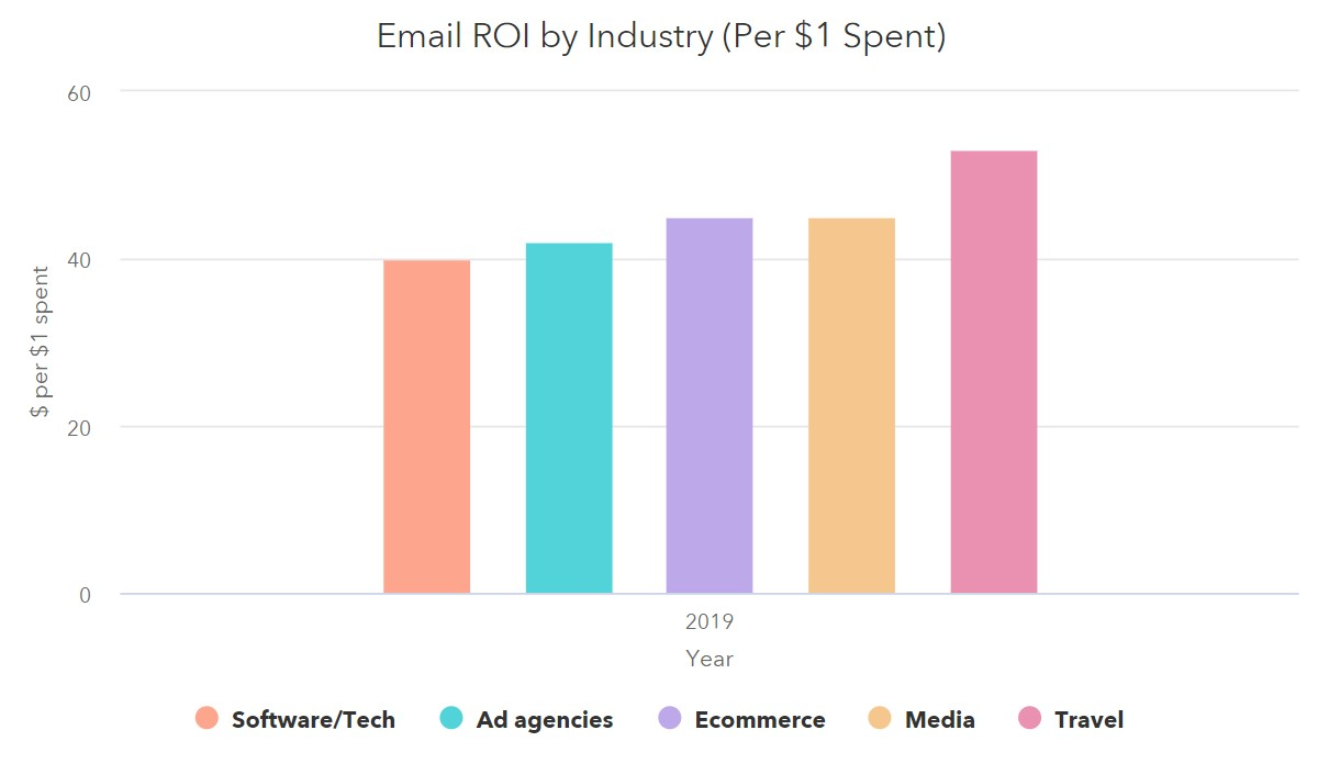 Email ROI by Industry from HubSpot